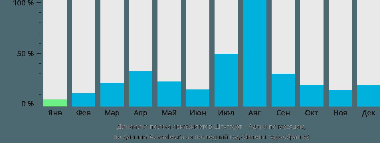Динамика поиска авиабилетов из Штутгарта в Адану по месяцам