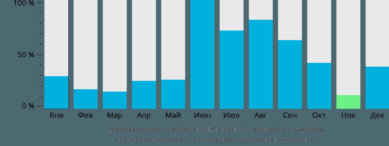 Динамика поиска авиабилетов из Штутгарта в Сочи  по месяцам