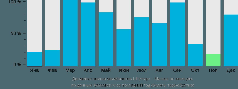 Динамика поиска авиабилетов из Штутгарта в Малагу по месяцам