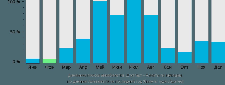 Динамика поиска авиабилетов из Штутгарта в Алматы по месяцам