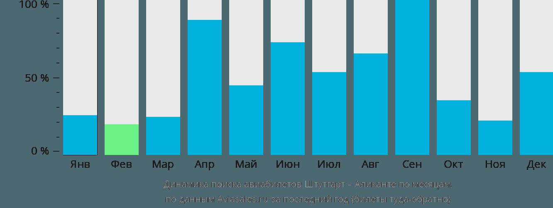 Динамика поиска авиабилетов из Штутгарта в Аликанте по месяцам