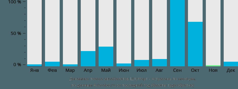 Динамика поиска авиабилетов из Штутгарта в Астрахань по месяцам