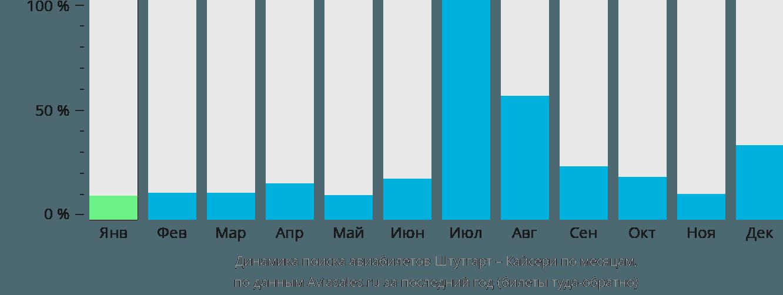 Динамика поиска авиабилетов из Штутгарта в Кайсери по месяцам