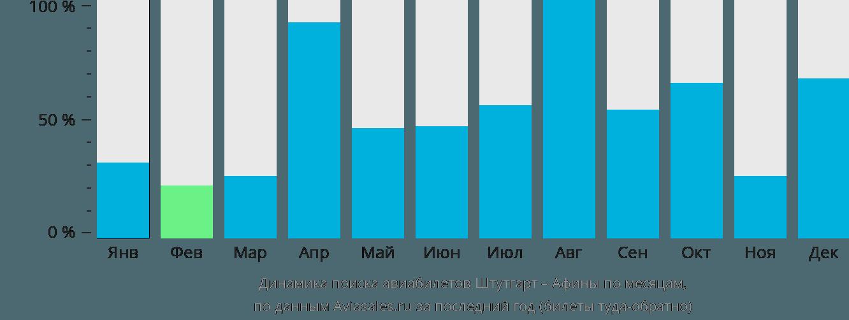 Динамика поиска авиабилетов из Штутгарта в Афины по месяцам