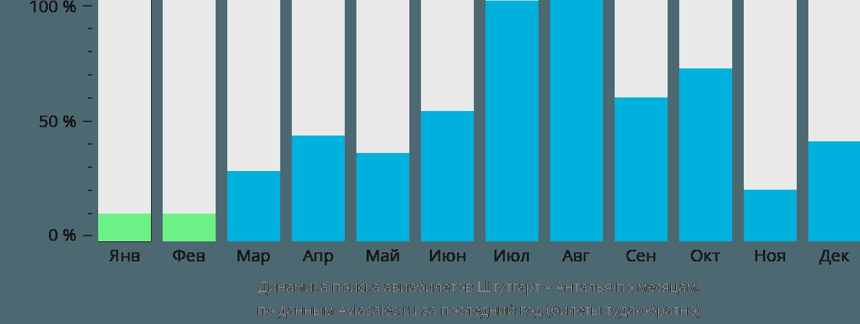 Динамика поиска авиабилетов из Штутгарта в Анталью по месяцам