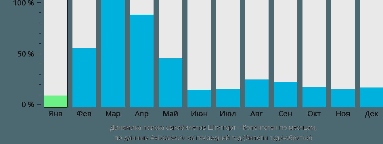 Динамика поиска авиабилетов из Штутгарта в Копенгаген по месяцам