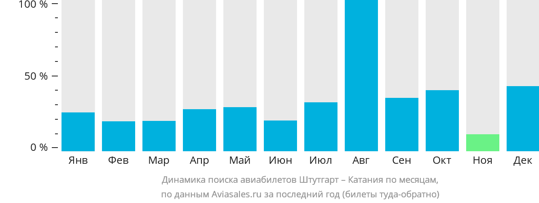 Динамика поиска авиабилетов из Штутгарта в Катанию по месяцам