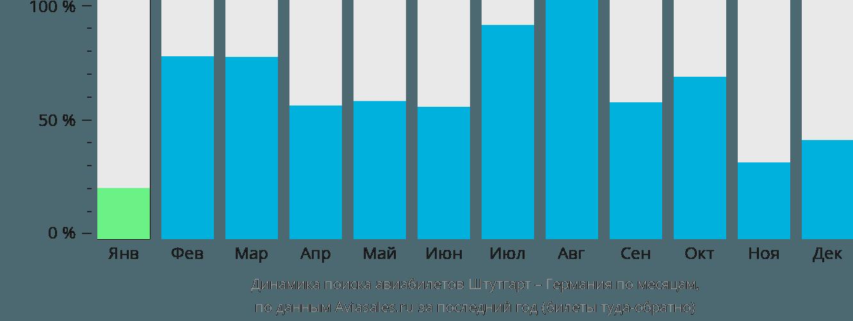 Динамика поиска авиабилетов из Штутгарта в Германию по месяцам