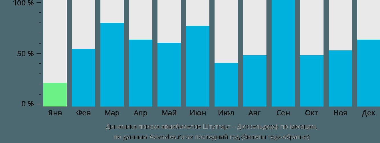 Динамика поиска авиабилетов из Штутгарта в Дюссельдорф по месяцам