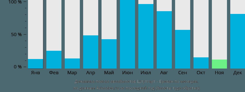 Динамика поиска авиабилетов из Штутгарта в Ереван по месяцам
