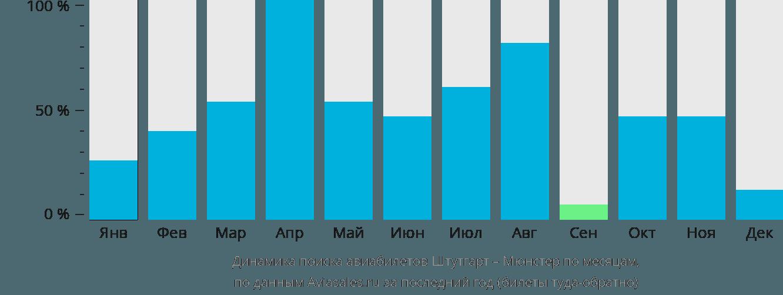 Динамика поиска авиабилетов из Штутгарта в Мюнстер по месяцам