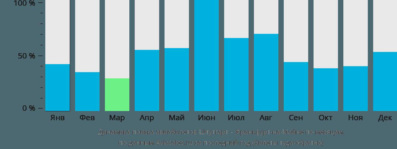 Динамика поиска авиабилетов из Штутгарта во Франкфурт-на-Майне по месяцам