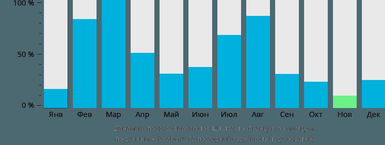 Динамика поиска авиабилетов из Штутгарта во Францию по месяцам