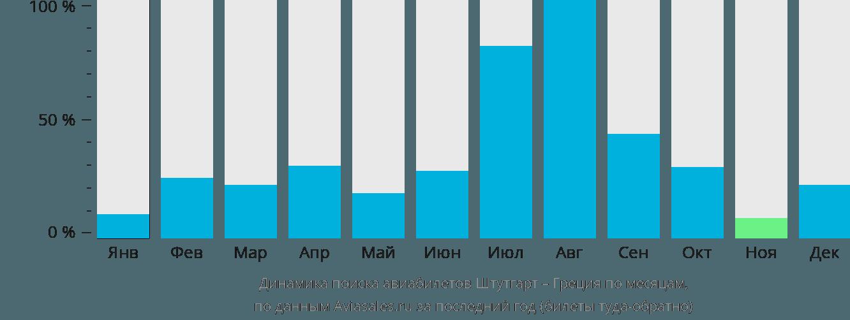 Динамика поиска авиабилетов из Штутгарта в Грецию по месяцам