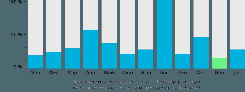 Динамика поиска авиабилетов из Штутгарта в Ганновер по месяцам