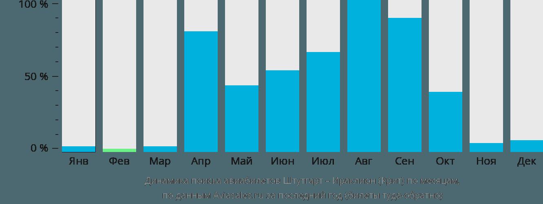 Динамика поиска авиабилетов из Штутгарта в Ираклион (Крит) по месяцам