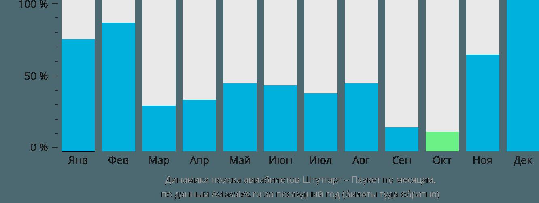 Динамика поиска авиабилетов из Штутгарта на Пхукет по месяцам