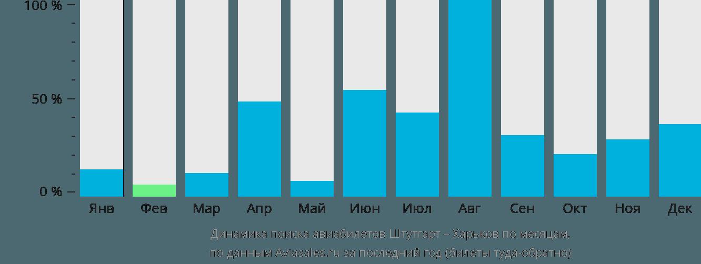 Динамика поиска авиабилетов из Штутгарта в Харьков по месяцам