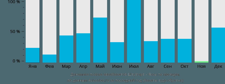 Динамика поиска авиабилетов из Штутгарта в Яссы по месяцам