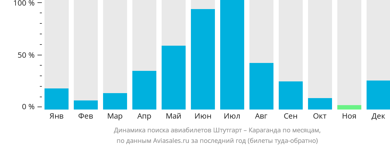 Динамика поиска авиабилетов из Штутгарта в Караганду по месяцам