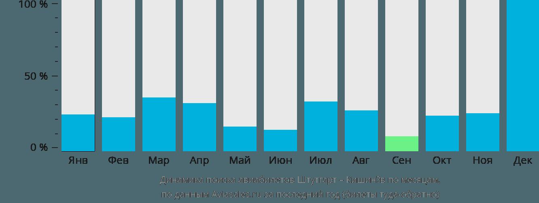 Динамика поиска авиабилетов из Штутгарта в Кишинёв по месяцам