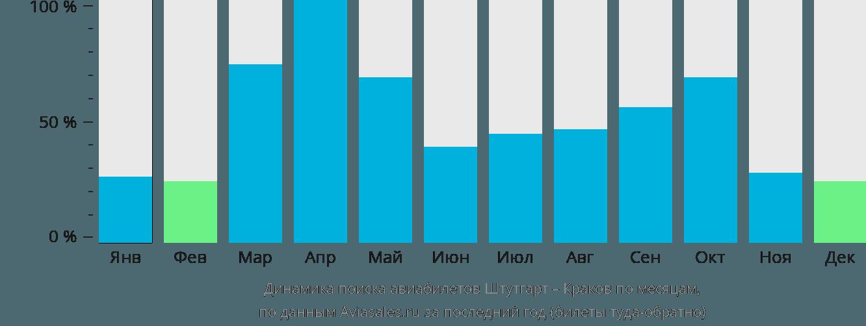 Динамика поиска авиабилетов из Штутгарта в Краков по месяцам