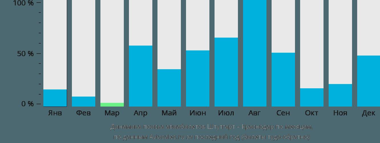 Динамика поиска авиабилетов из Штутгарта в Краснодар по месяцам