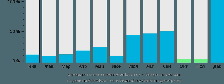 Динамика поиска авиабилетов из Штутгарта в Самару по месяцам