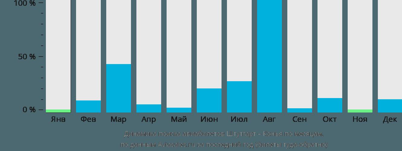 Динамика поиска авиабилетов из Штутгарта в Конью по месяцам