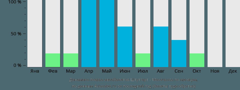 Динамика поиска авиабилетов из Штутгарта в Махачкалу по месяцам