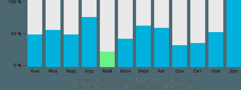 Динамика поиска авиабилетов из Штутгарта в Мале по месяцам