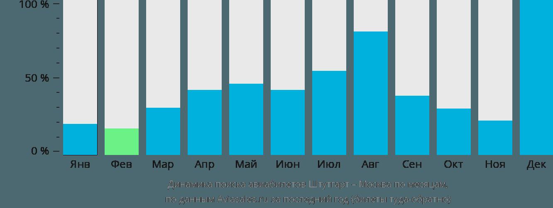 Динамика поиска авиабилетов из Штутгарта в Москву по месяцам
