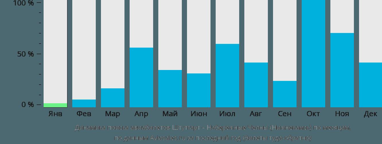 Динамика поиска авиабилетов из Штутгарта в Нижнекамск по месяцам