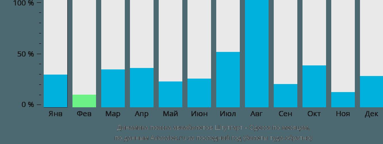 Динамика поиска авиабилетов из Штутгарта в Одессу по месяцам