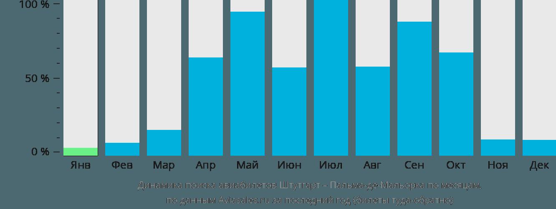 Динамика поиска авиабилетов из Штутгарта в Пальма-де-Майорку по месяцам