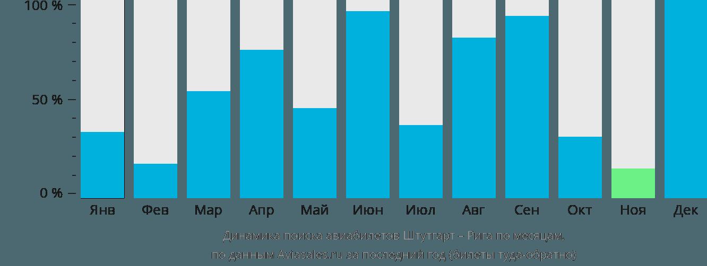 Динамика поиска авиабилетов из Штутгарта в Ригу по месяцам