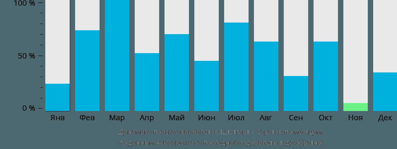 Динамика поиска авиабилетов из Штутгарта в Саратов по месяцам