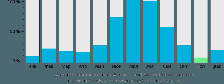 Динамика поиска авиабилетов из Штутгарта в Симферополь по месяцам