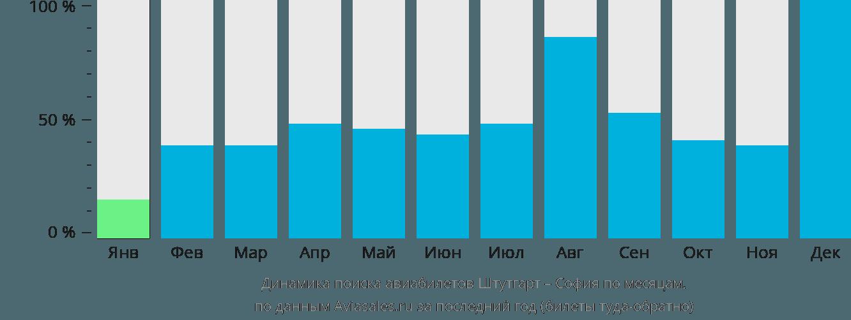 Динамика поиска авиабилетов из Штутгарта в Софию по месяцам