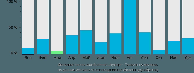 Динамика поиска авиабилетов из Штутгарта в Ташкент по месяцам