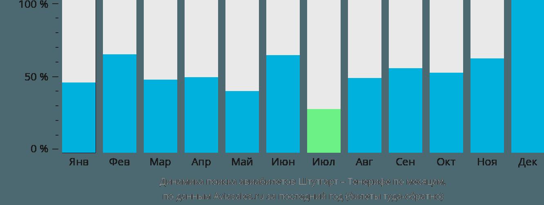 Динамика поиска авиабилетов из Штутгарта на Тенерифе по месяцам