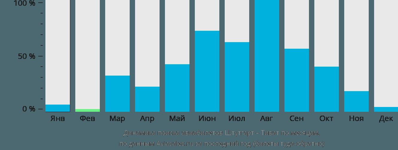 Динамика поиска авиабилетов из Штутгарта в Тиват по месяцам
