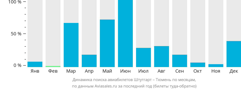 Динамика поиска авиабилетов из Штутгарта в Тюмень по месяцам