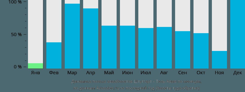 Динамика поиска авиабилетов из Штутгарта в Тель-Авив по месяцам