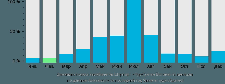 Динамика поиска авиабилетов из Штутгарта в Нур-Султан (Астана) по месяцам