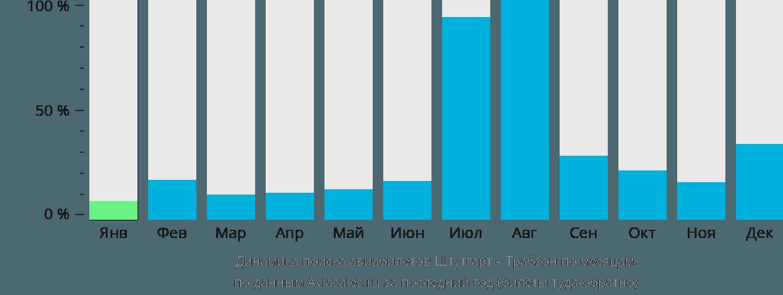 Динамика поиска авиабилетов из Штутгарта в Трабзона по месяцам