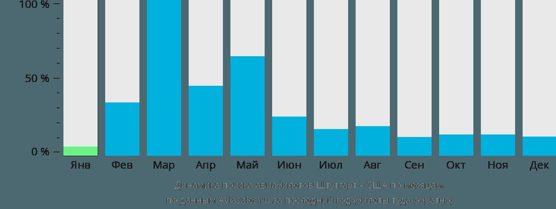 Динамика поиска авиабилетов из Штутгарта в США по месяцам