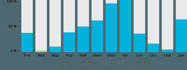 Динамика поиска авиабилетов из Штутгарта в Варну по месяцам