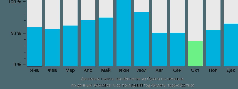 Динамика поиска авиабилетов из Сурата по месяцам