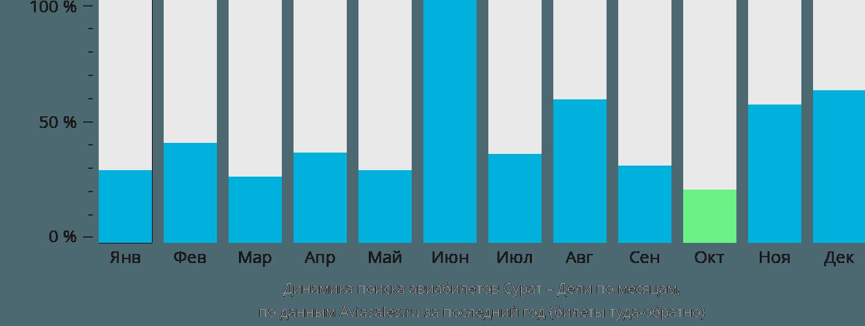 Динамика поиска авиабилетов из Сурата в Дели по месяцам